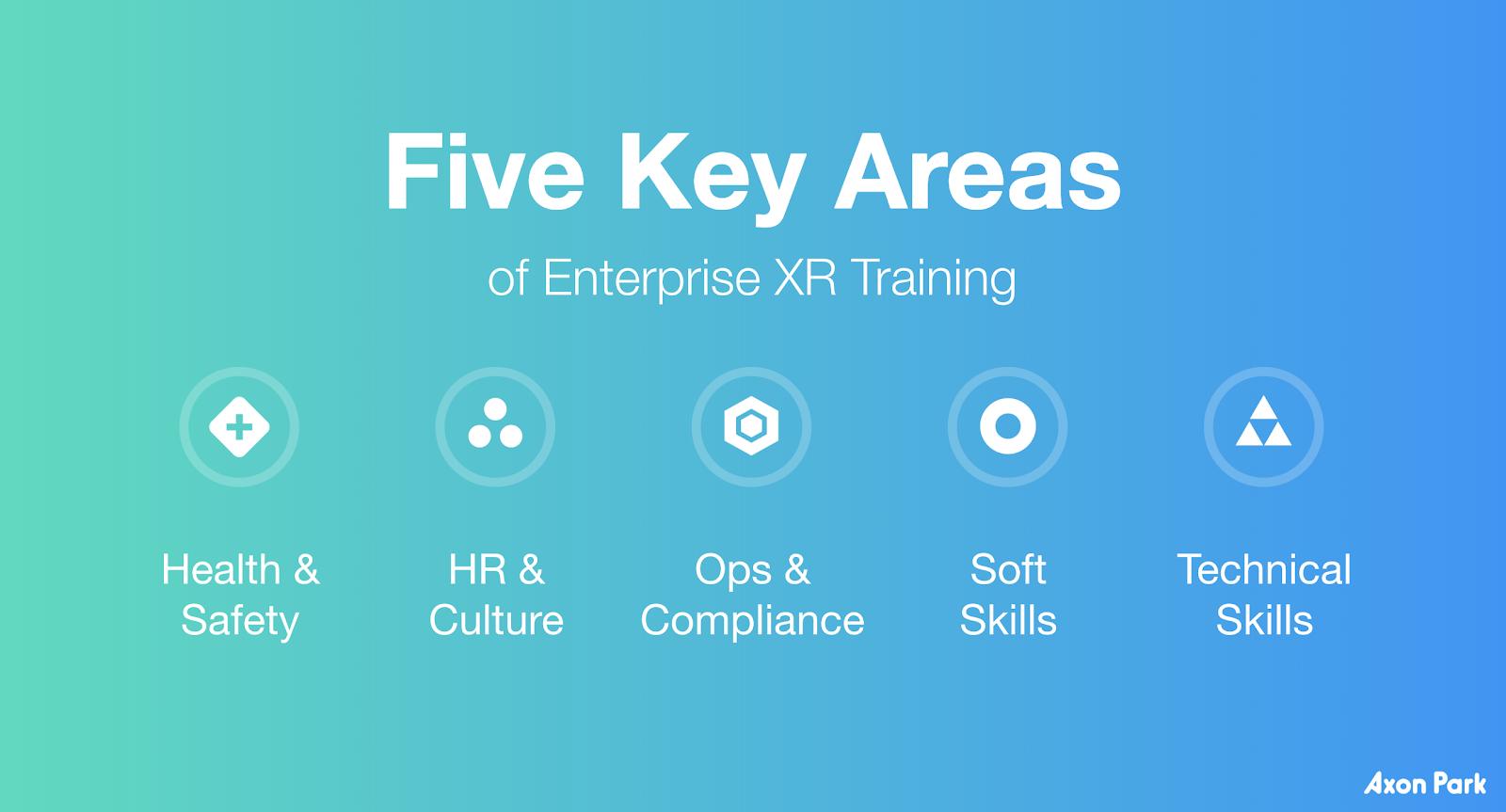 XR Training Areas